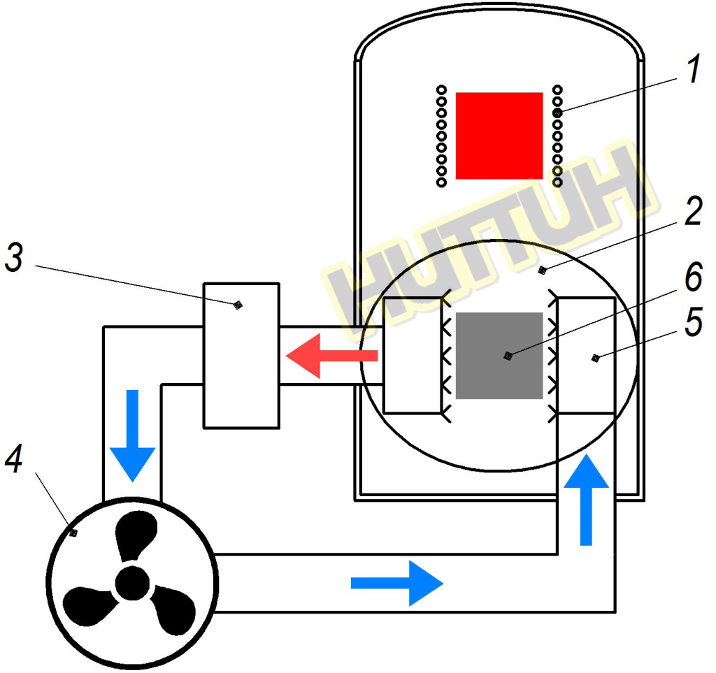 Принцип действия электропечи СЭВФ-3.3_11,5-ИСЗ-НИТТИН