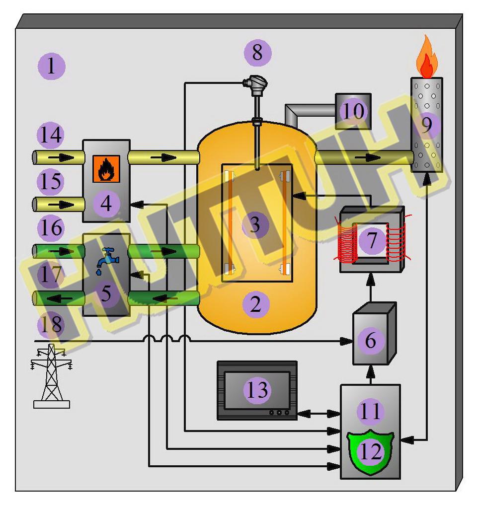Структурная блок-схема базового исполнения водородной электропечи