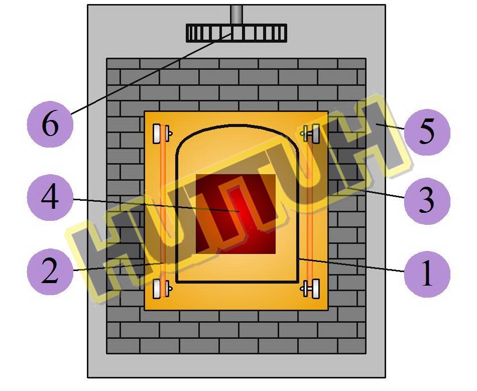 Водородная электропечь с технологической камерой на принципе горячей стенки - Печь муфельная НИТТИН