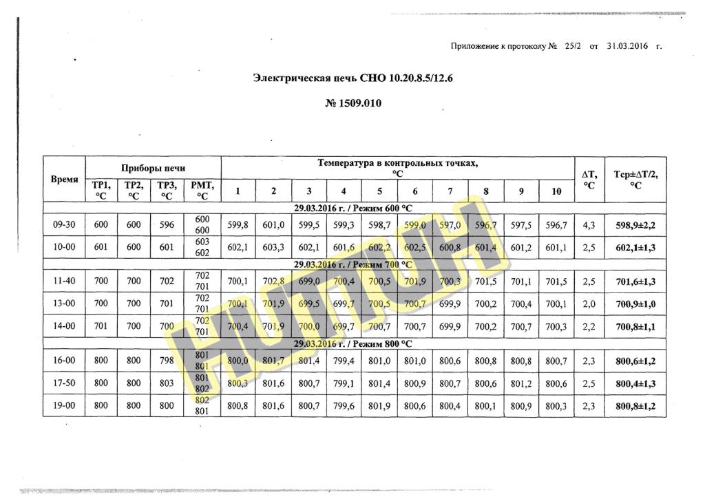 Аттестат на электрическую печь СНО 10.20.8.5-12.6-НИТТИН_2