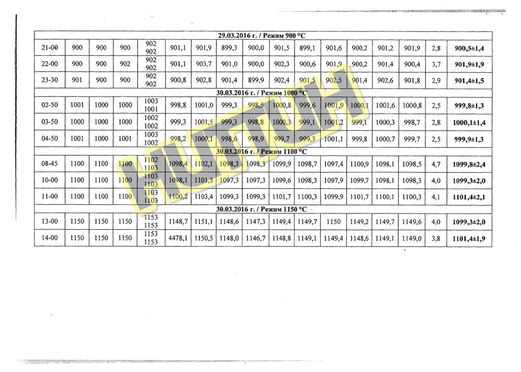 Аттестат на электрическую печь СНО-10.20.8.5-12.6_НИТТИН_3