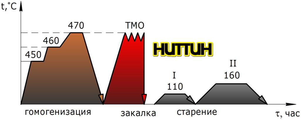 График термообработки алюминиевых сплавов_НИТТИН