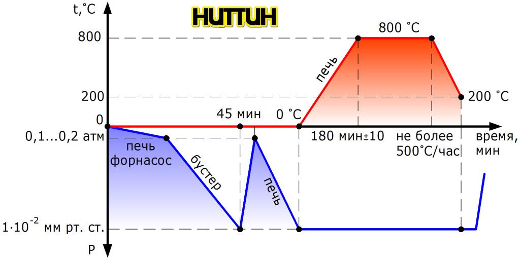 Циклограммы режима вакуума и температуры техпроцесса отжига сердечника НИТТИН