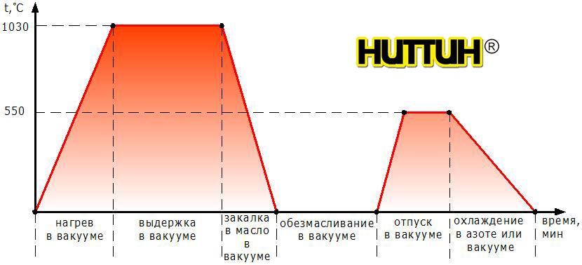 График техпроцесса НИТТИН