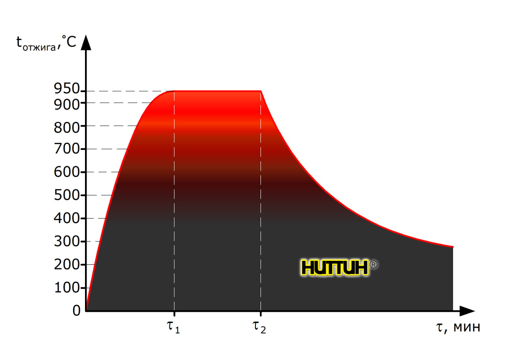 График техпроцесса вакуумной магнитной термообработки НИТТИН