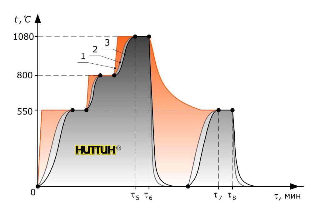 График техпроцесса закалки в масло НИТТИН